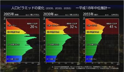 日本を超高齢社会の課題解決先進国へ